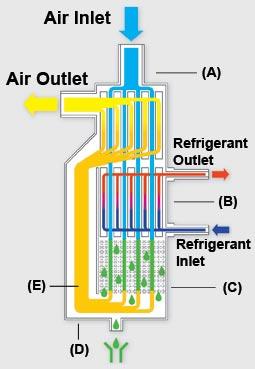 Alu Dry Technology